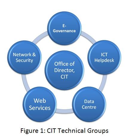 CIT Structure